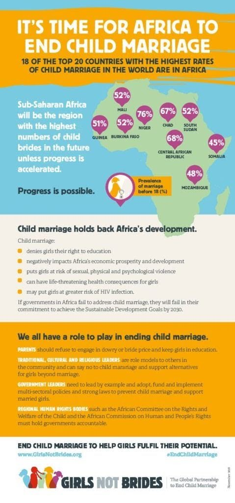 Child Marriage in Africa #Infographic