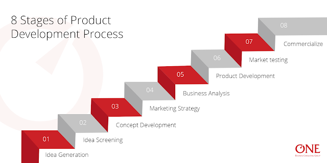 An infographic showing 8 stages of product development process
