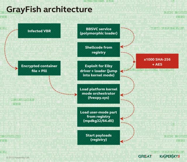 hard-drive-firmware-malware