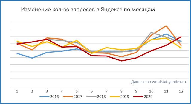 """Изменение количества показов в Яндексе по запросу """"бахаи"""" по месяцам"""