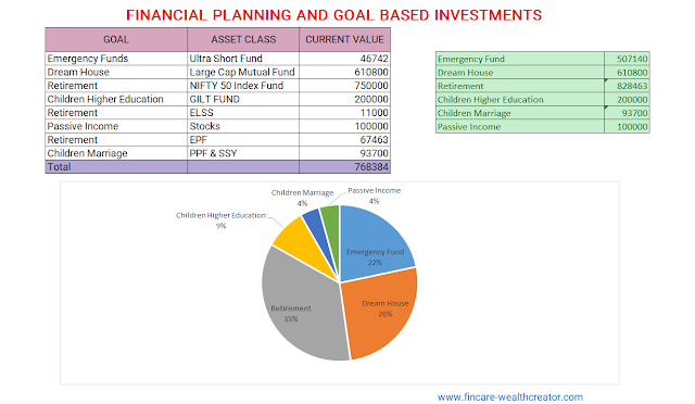 Financial Planning - Goal Based Inestment