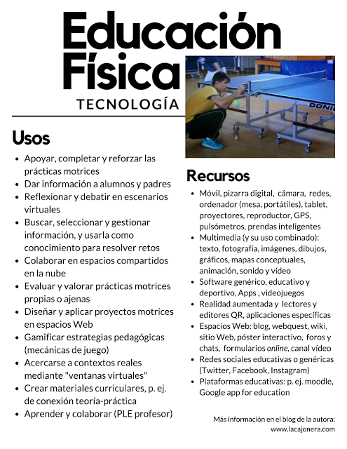 educacion fisica y tecnologia: listado de usos y recursos