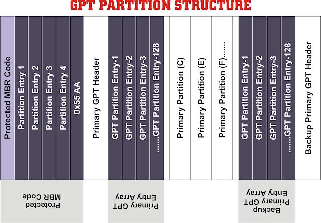 mbr vs gpt partition style