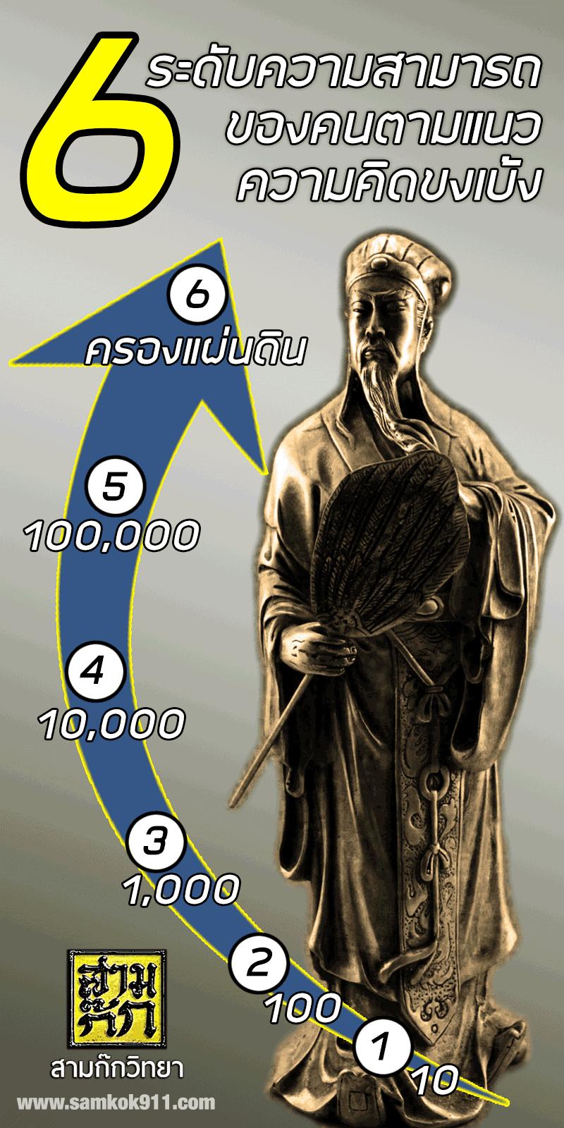 6 ระดับความสามารถของคน ตามแนวคิดขงเบ้ง