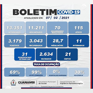 Guanambi registra 21º óbito em decorrência da Covid-19