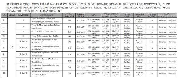 Kepmendikbud Nomor 93 Tahun 2018 Tentang Spesifikasi dan Harga Eceran Tertinggi Buku Teks Pelajaran Kurikulum 2013