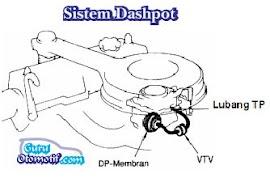 Fungsi dan Cara Kerja Sistem Dashpot Pada Kendaraan