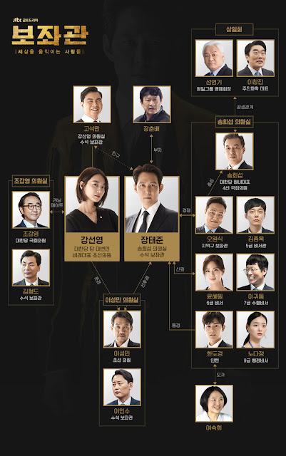 韓劇-輔佐官-改變世界的人們-線上看