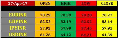 28 april nse rupee futures intraday pivot levels currency