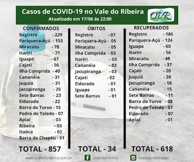 Vale do Ribeira soma 857 casos positivos, 618 recuperados e 34 mortes do Coronavírus - Covid-19