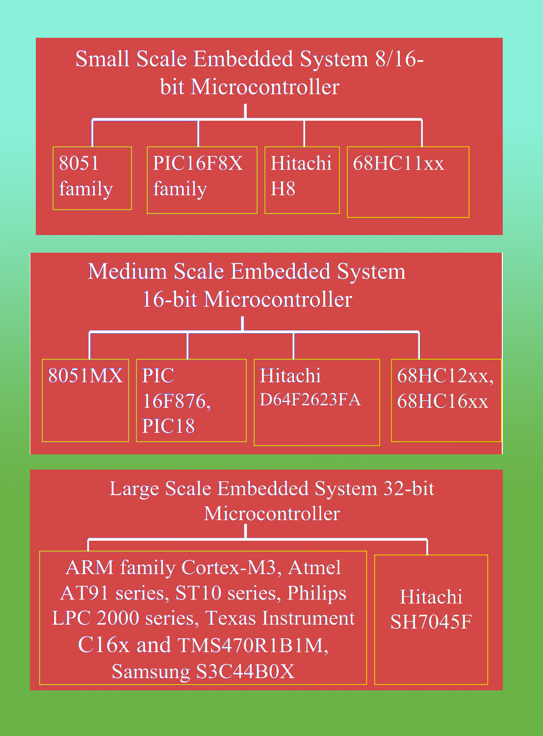 The Building Blocks Of Embedded Systems Its All About Microprocessor Dedicated Logic Circuit If Your Processing Power And Memory Requirements Are High You Need To Choose A 16 Bit Or 32 Processor