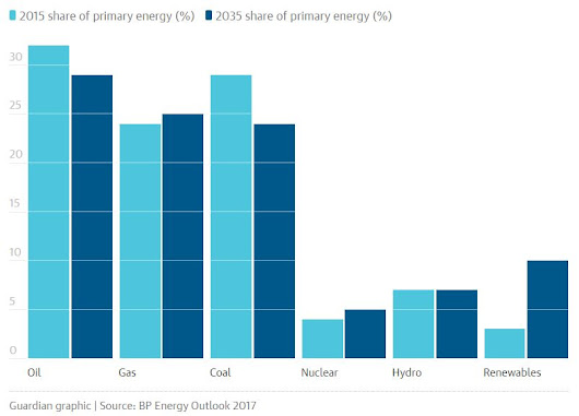 global share of primary energy source by type (2015 vs. 2035 estimate)