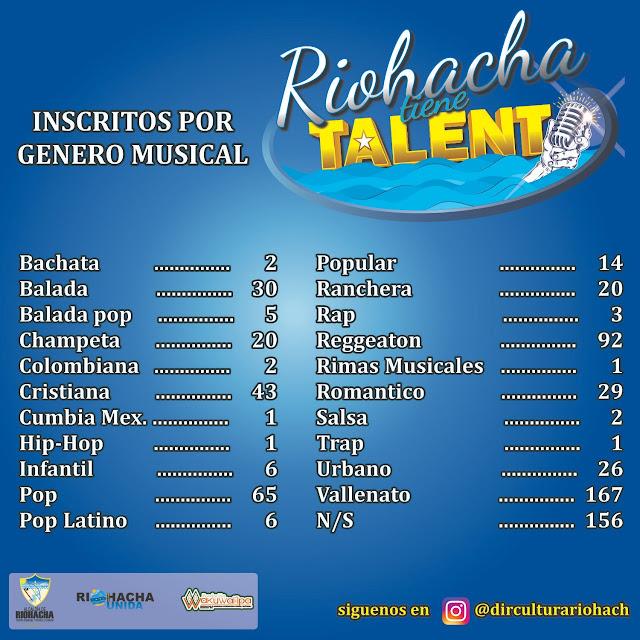 'Riohacha Tiene Talento', Balance en Cifras