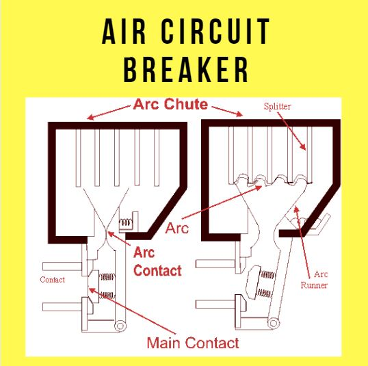 Air Circuit Breaker working principle