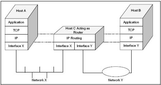 Gambar 6.1 Operasi routing sebuah pada IP