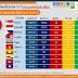 📈📈สถานการณ์การติดเชื้อโควิด-19 ในอาเซียน 📉📉 ณ วันที่ 21 พ.ค. 2563 เวลา 19.30 น.