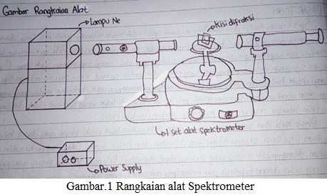 rangkaian alat spektrometer atom