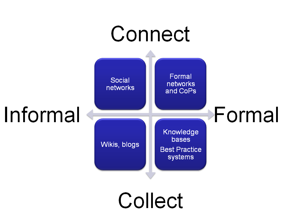 formal networks Definition: the informal channel network or grapevine network shows the pattern of the communication, ie how the informal communication passes from person to person.