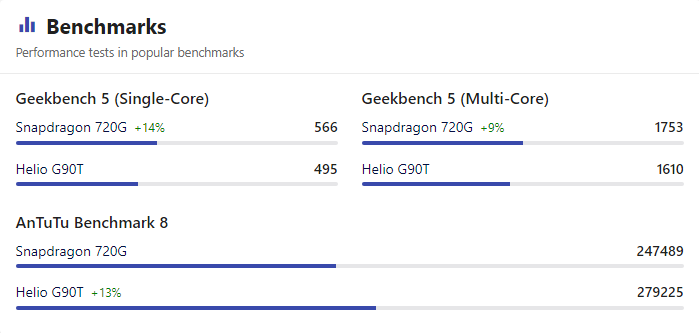 Benchmark Snapdragon 720G vs Helio G90T