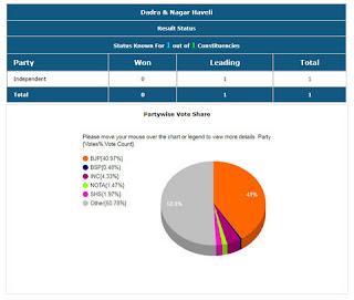 Dadra & Nagar Haveli Lok Sabha Election 2019