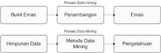 Proses Gold Mining dan Data Mining