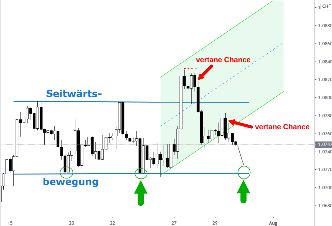 Kerzenchart Analyse Wechselkurs Entwicklung Euro - Schweizer Franken (EUR/CHF) mit Ausblick
