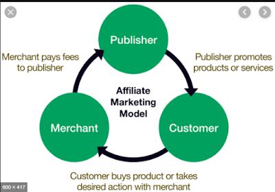 एफिलिएट मार्केटिंग क्या होती है?