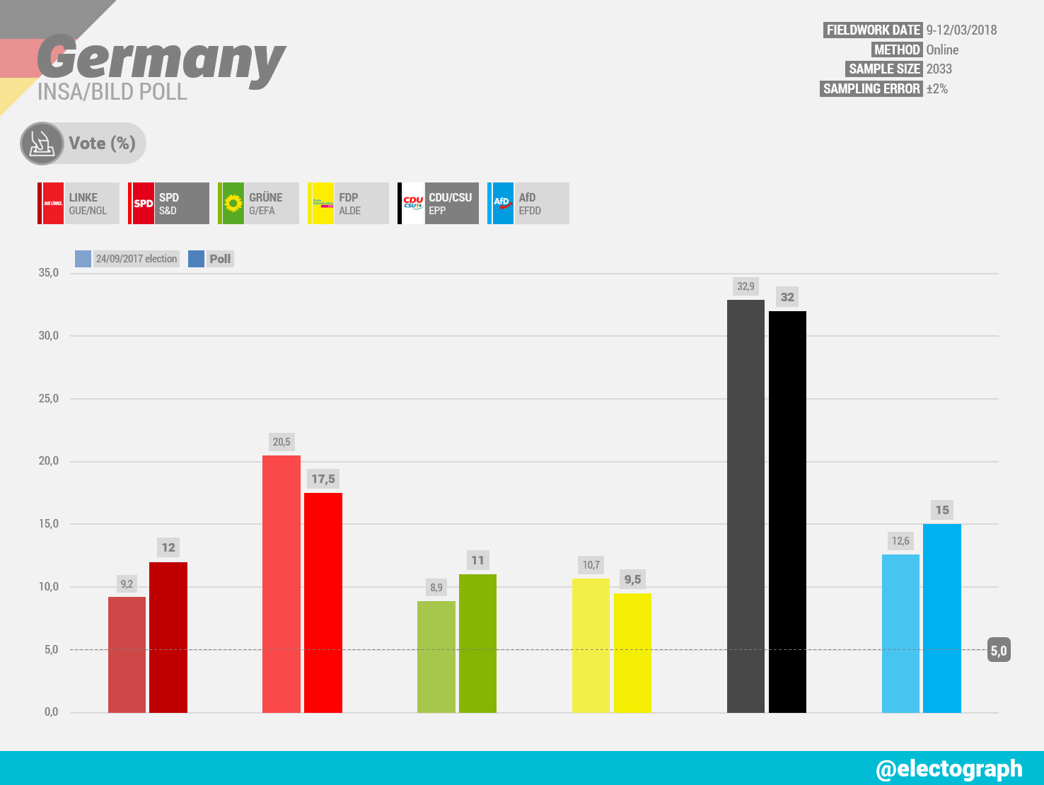 GERMANY INSA poll chart for Bild, March 2018
