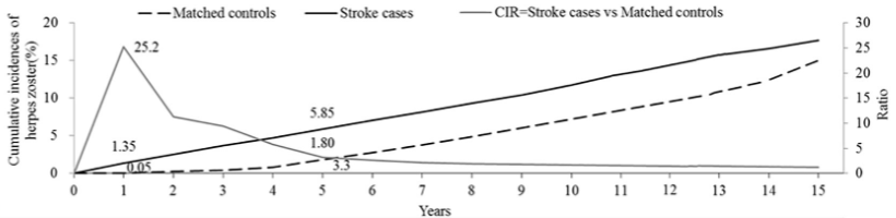 図:脳卒中後の帯状疱疹リスクの経年変化