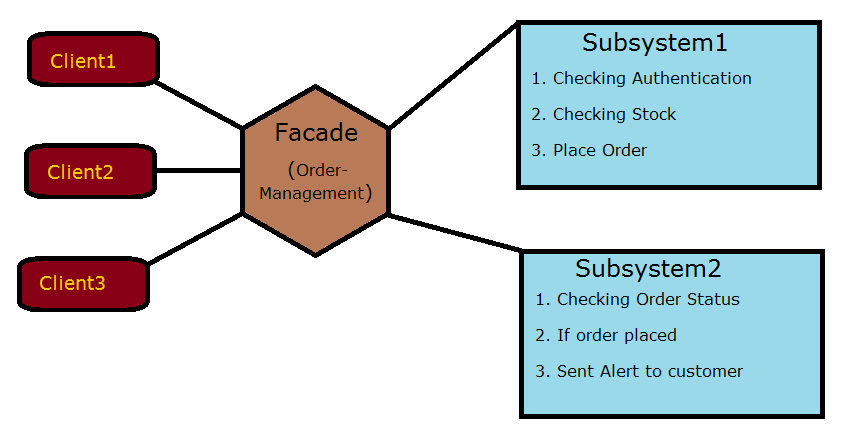 Facade Design Pattern in C#