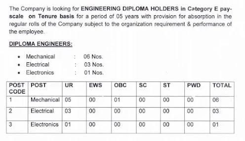 ITI-Limited-Diploma-Holder