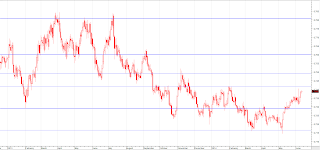 support resistance chart 5