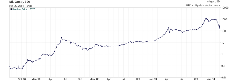 Bitcoin price chart from 2009 to 1014