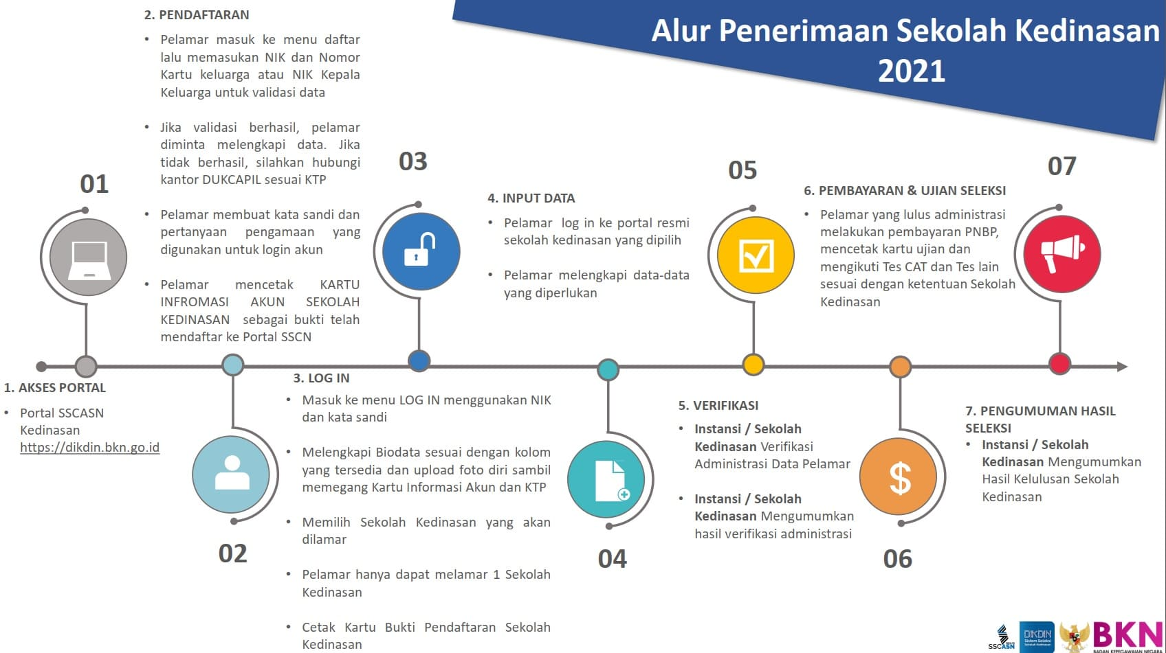 ALUR CARA PENDAFTARAN IPDN 2021
