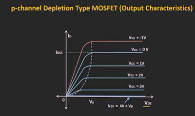 Output characteristic of p channel depletion type MOSFET