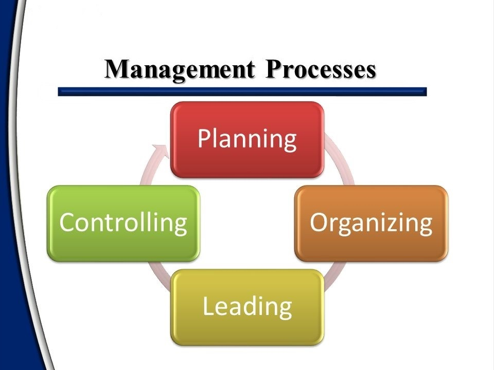 control process in management Advertisements: read this article to learn about managerial control process : it's characteristics, importance, types, requirements of.