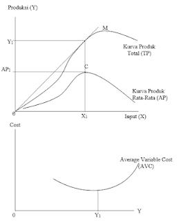 Kurva Biaya Variabel Rata-rata (Average Variable Cost)