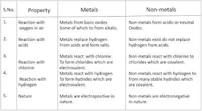 MP Board Class 10th Science Chapter 3 Metals And Non-Metals Solutions