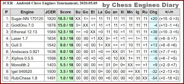 JCER chess engines for Android - Page 2 05052020.AndroidChessEngines%2BTourn