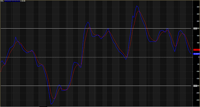 CCI Based Overbought Oversold Indicator