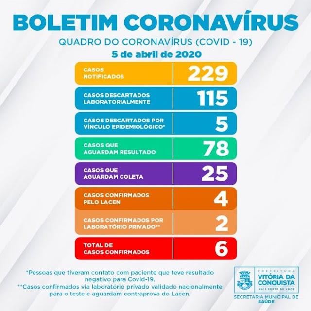 Vitória da Conquista tem 06 casos confirmados de Covid-19