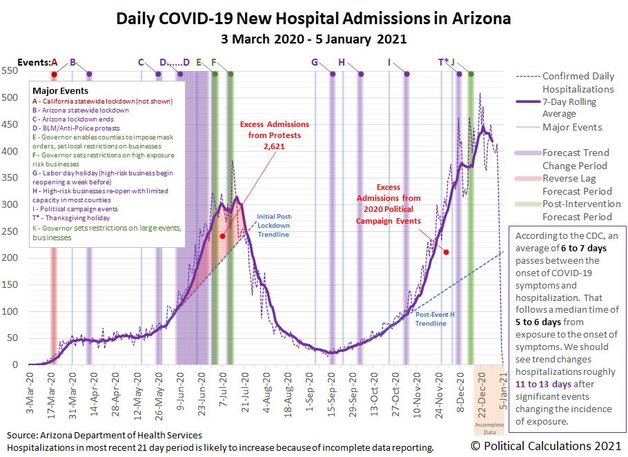 Arizona COVID-19 New Hospital Admissions, 3 March 2020 - 5 January 2021