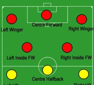 posisi pemain sepakbola formasi menyerang