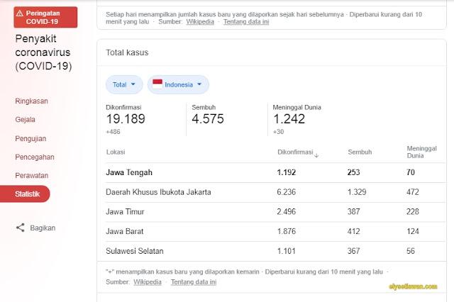 statistik kasus coronvirus di indonesia