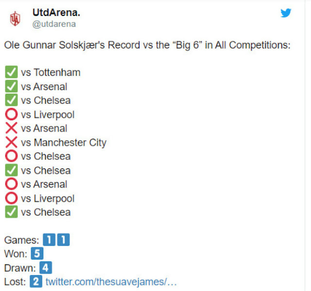 """MU đấu """"Big 6"""" Ngoại hạng Anh: Solskjaer cao tay, thống kê gây ngỡ ngàng 2"""