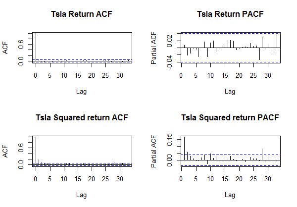 Tsla Return ACF