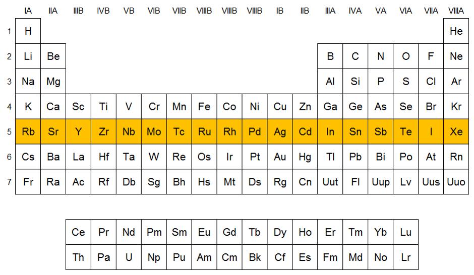 Qumicas elementos del periodo 5 qumicas urtaz Choice Image