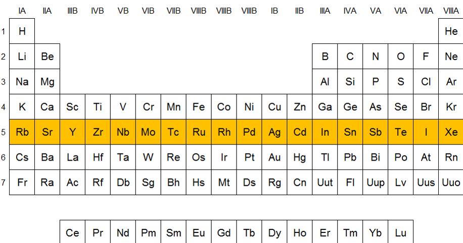 qumicas elementos del periodo 5
