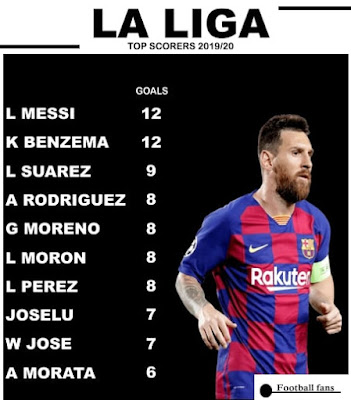 #LaLiga Top Scorers After matchday 17...#messi.