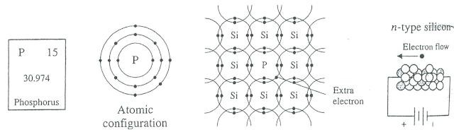 semikonduktor tipe n